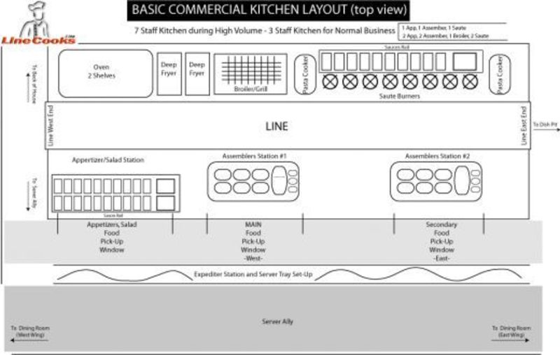 Blueprints Of Restaurant Kitchen Designs / design bookmark #