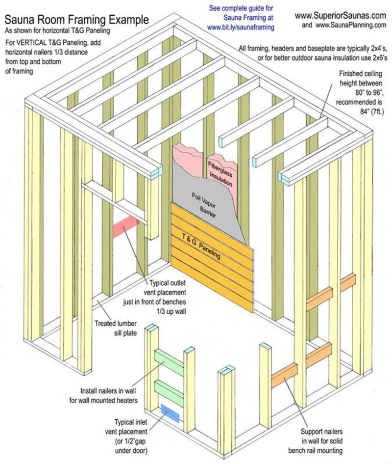 Sauna Room Design, Free Sauna Plans, Layouts